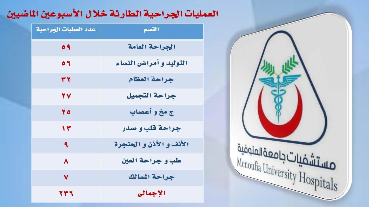 ٤١٩٢ مريضا و  ٢٣٦ عملية جراحية حصيلة طوارى أسبوعين من العمل اليومى بمستشفيات جامعة المنوفية