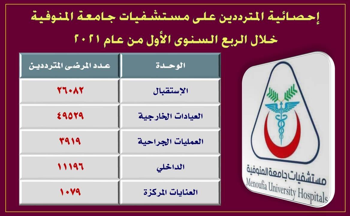 احصائية المترددين علي مستشفيات جامعة المنوفية خلال الربع السنوي الأول من عام 2021