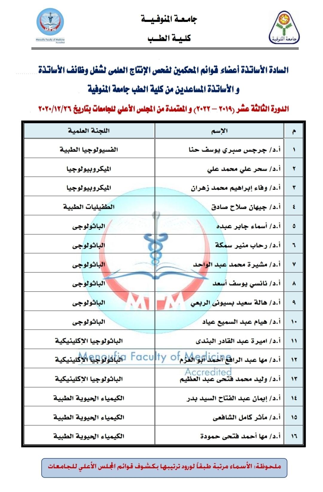 48 أستاذا من طب المنوفية أعضاءا في قوائم المحكمين لفحص الإنتاج العلمى لترقية الأساتذة و الأساتذة المساعدين