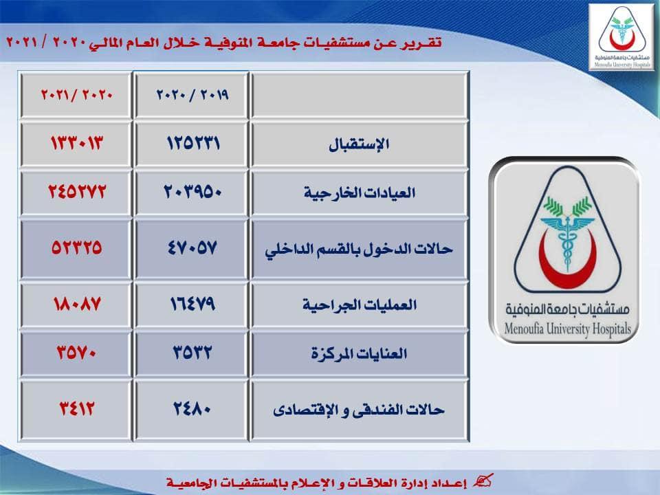 Mubarak reviews report on the progress of university hospitals.