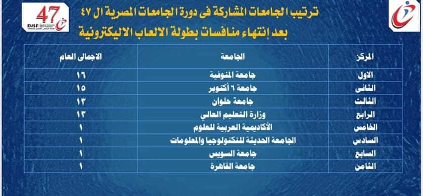 جامعة المنوفية توجت ببطولة الالعاب الإلكترونية وثالث بطولة الملاحة الرياضية